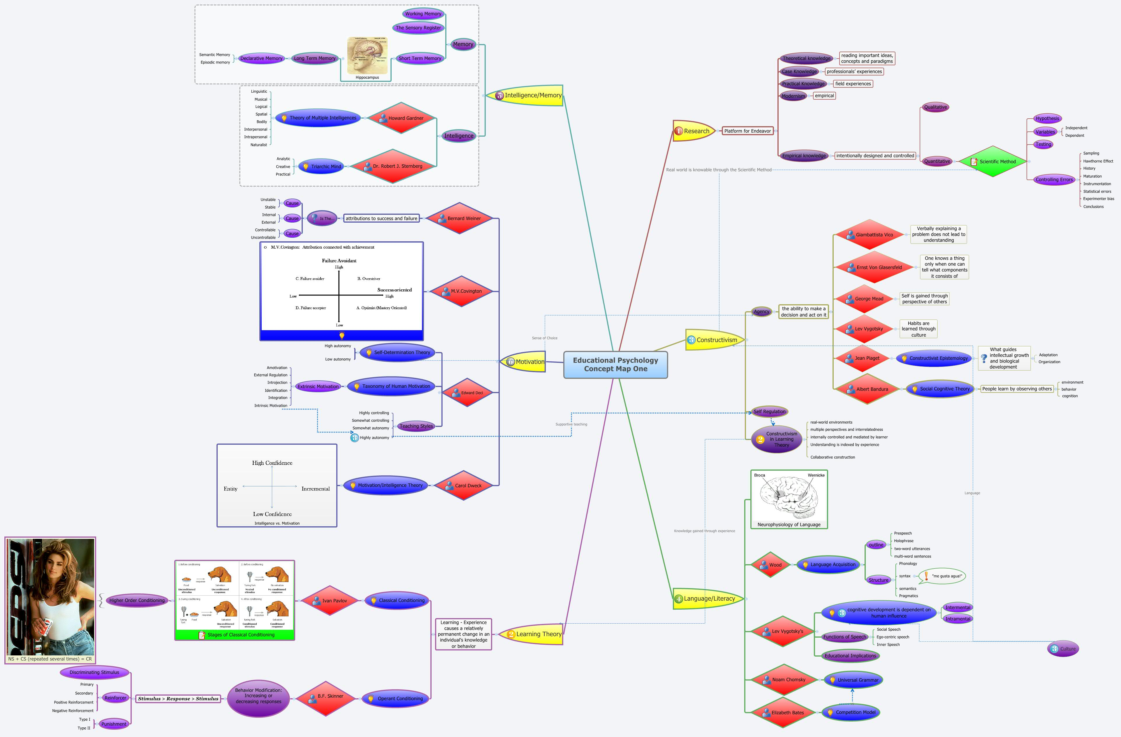 Educational Psychology Concept Map One   XMind   Mind Mapping Software