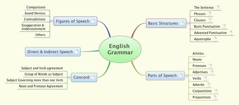 English Grammar Xmind Mind Mapping Software