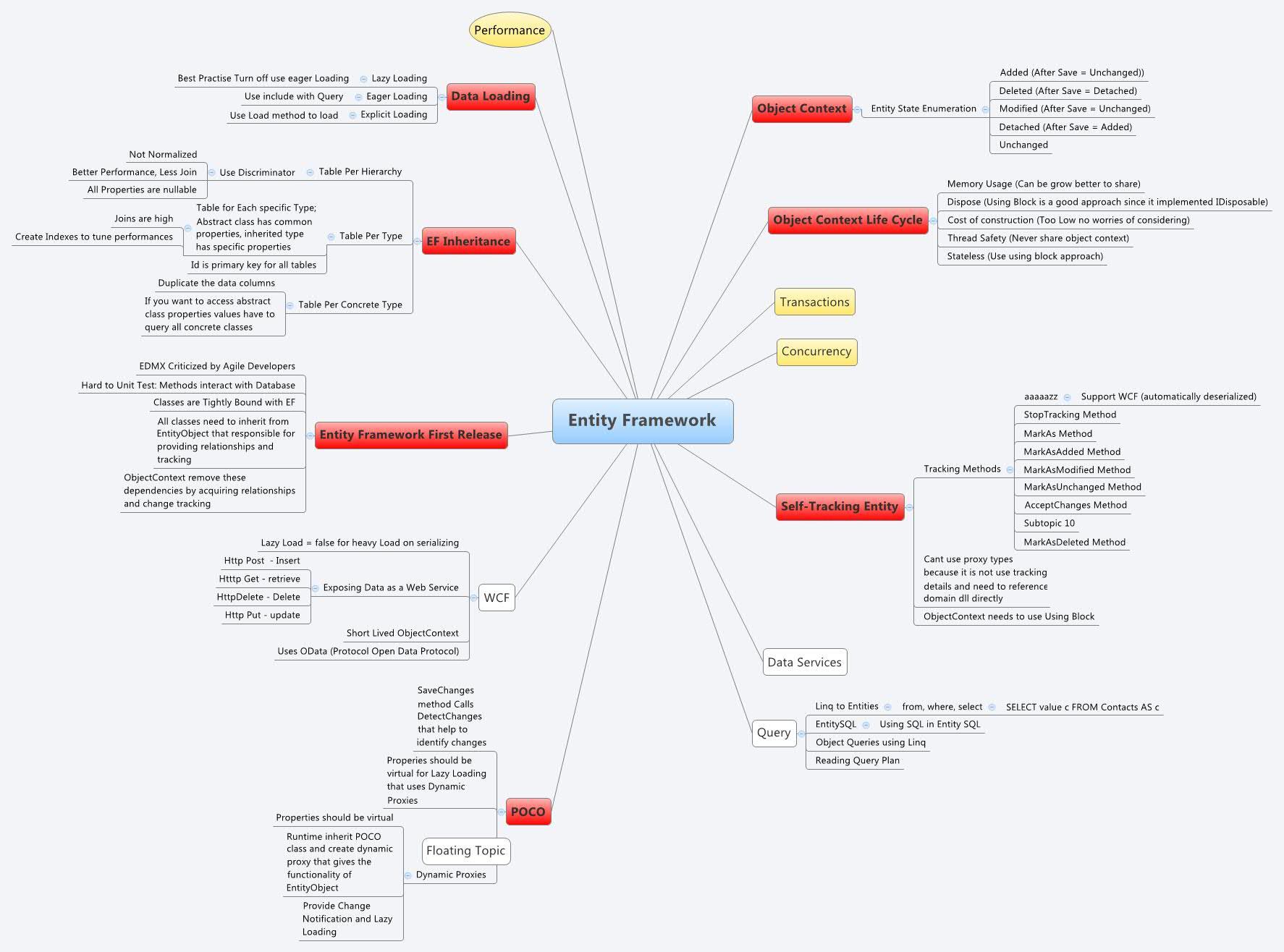 Entity Framework - XMind - Mind Mapping Software