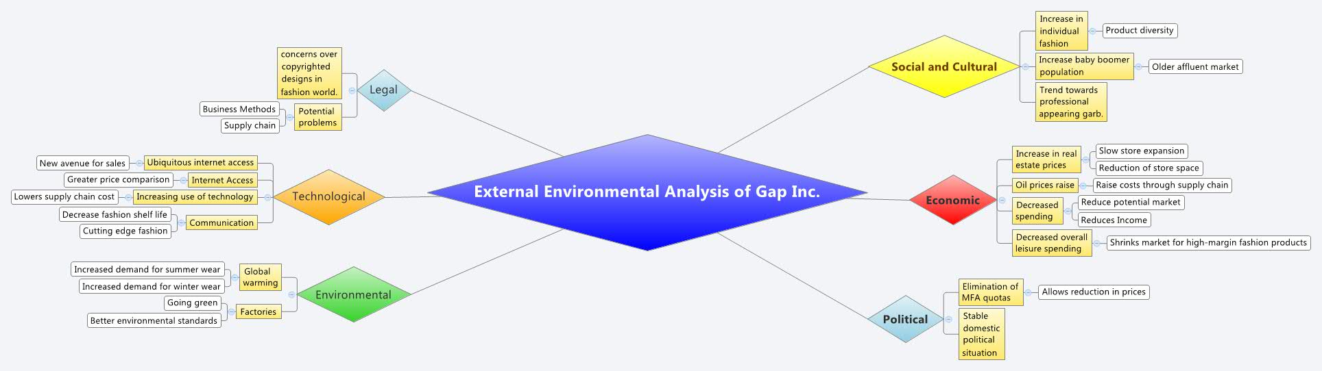 Analysis of the external environment of the organization: methods 50