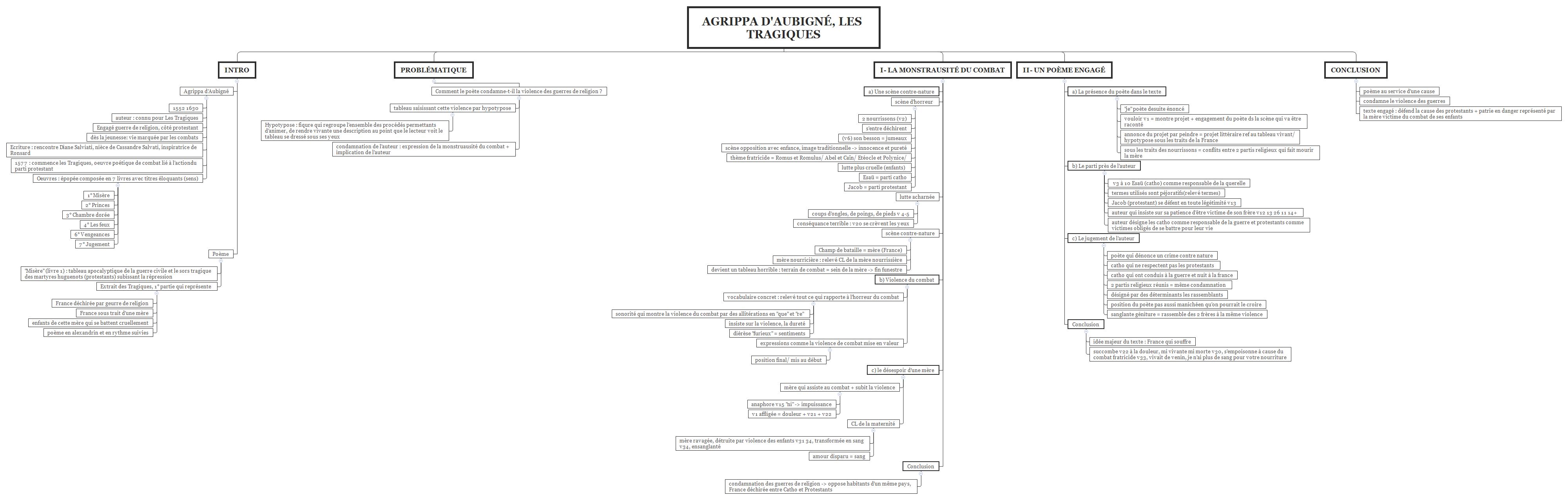Agrippa Daubigné Les Tragiques Xmind Mind Mapping Software
