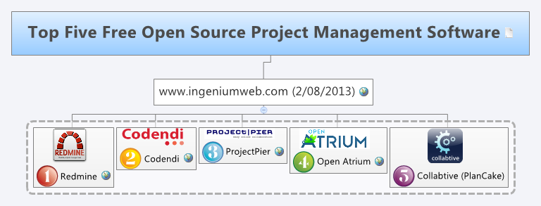 Top Five Free Open Source Project Management Software