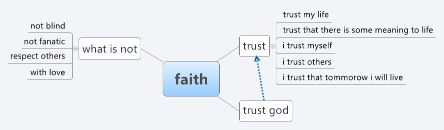 Faith xmind the most popular mind mapping software on the planet publicscrutiny Images