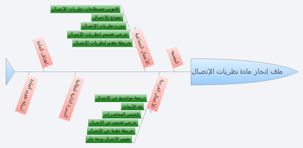 ملف إنجاز مادة نظريات الإتصال Xmind Mind Mapping Software
