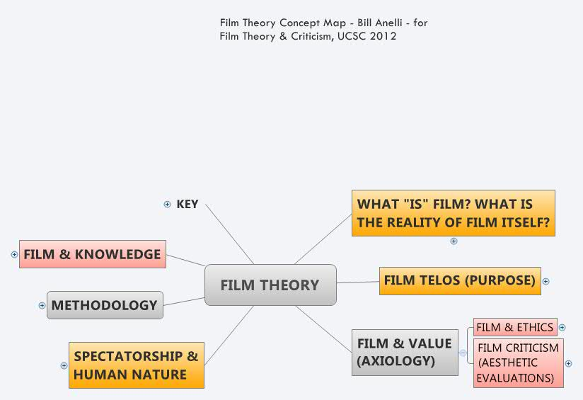 Film Theory Xmind Mind Mapping Software