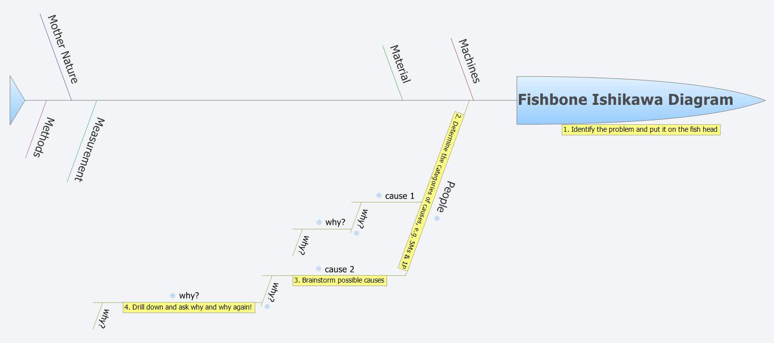 Fishbone ishikawa diagram xmind the most popular mind mapping fishbone ishikawa diagram xmind the most popular mind mapping software on the planet ccuart Choice Image