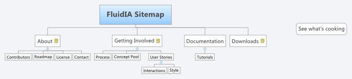 FluidIA Sitemap