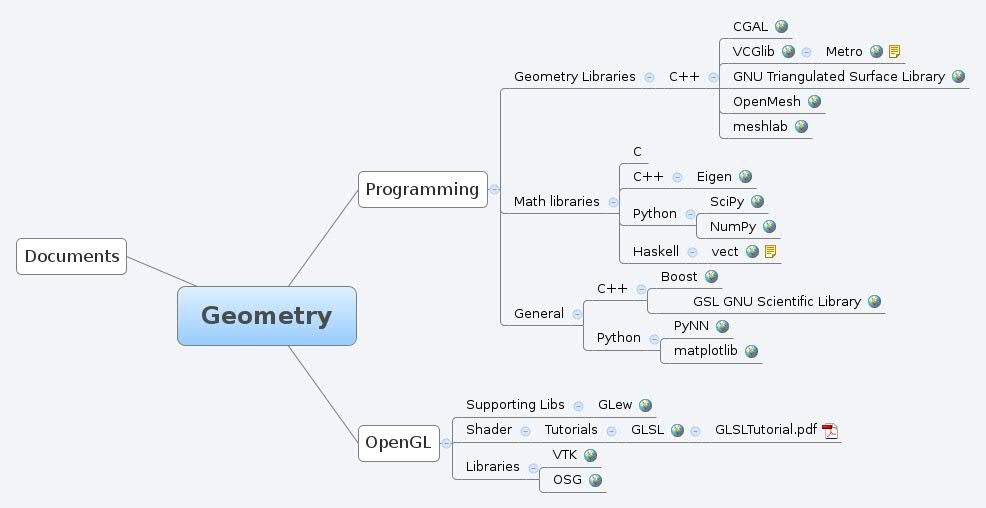 Geometry - XMind - Mind Mapping Software