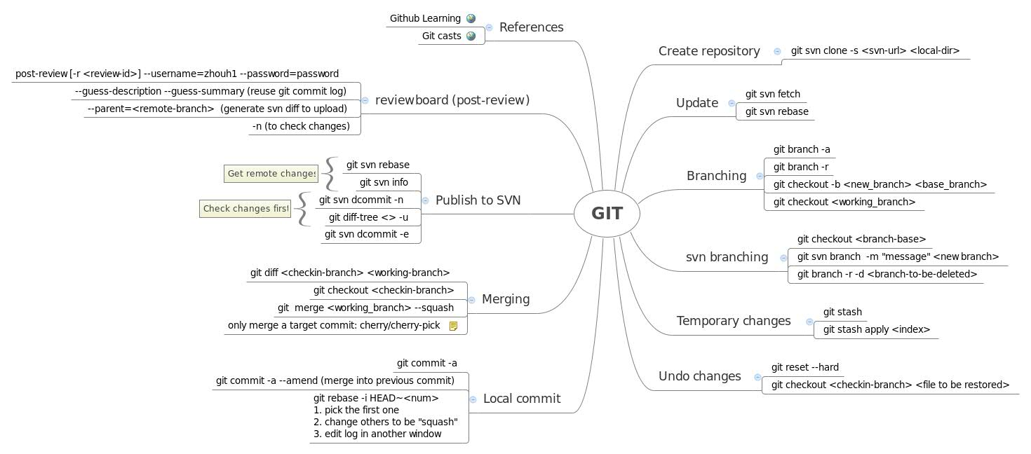 GIT - XMind - Mind Mapping Software