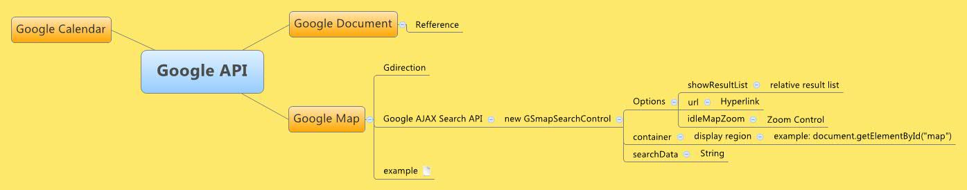 Google API - XMind - Mind Mapping Software