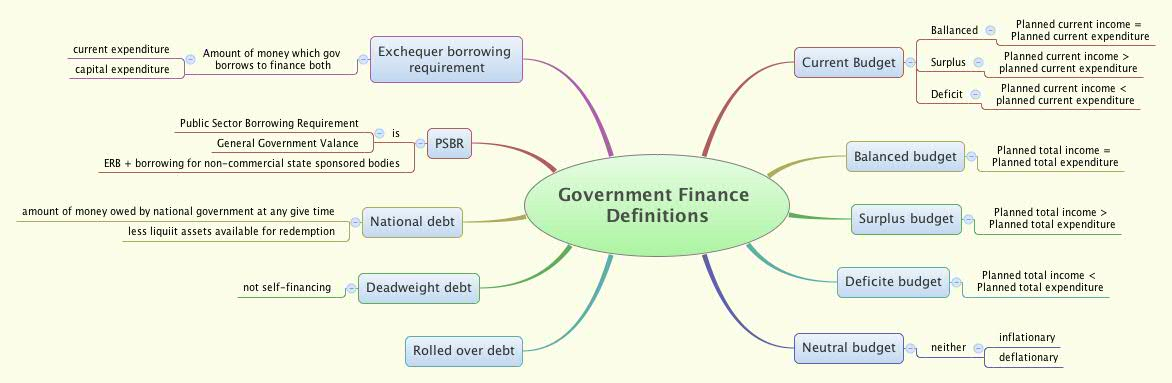 importance of public finance ppt