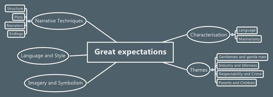 Great Expectations Xmind The Most Popular Mind Mapping Software