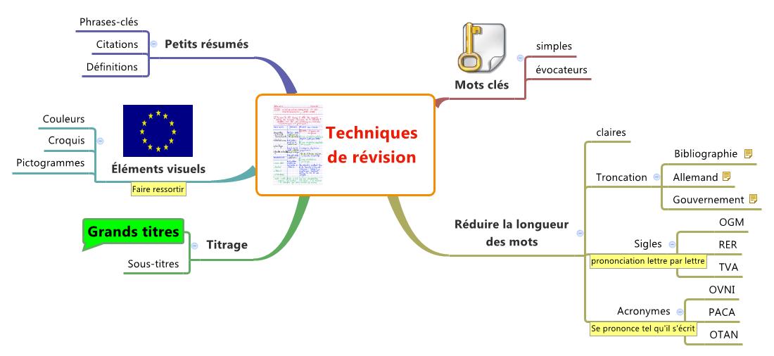 Techniques         de révision