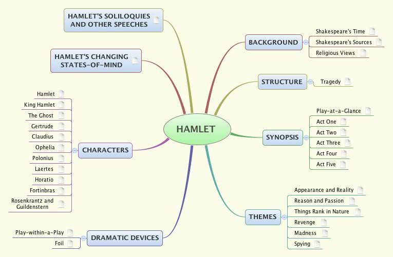 How To Study Shakespeares Plays Xmind The Most Popular Mind
