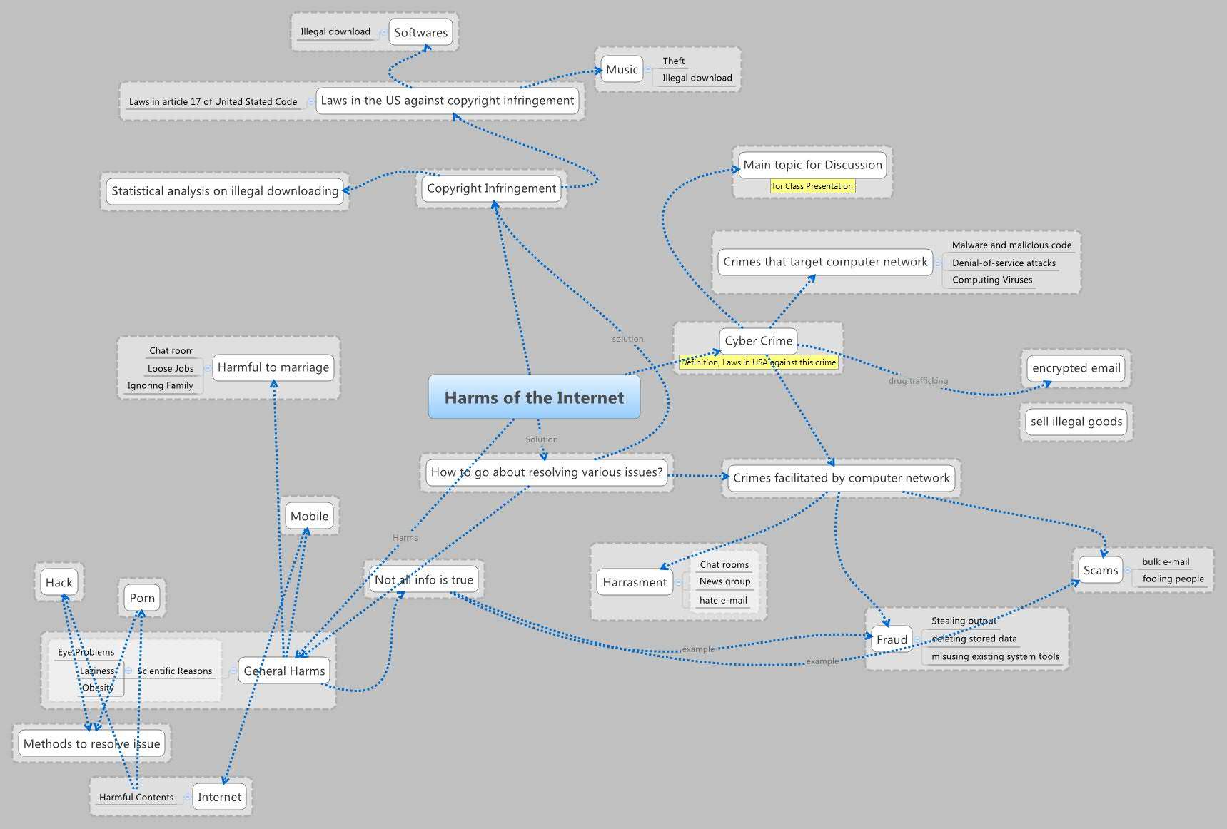 Harms of the Internet - XMind - Mind Mapping Software