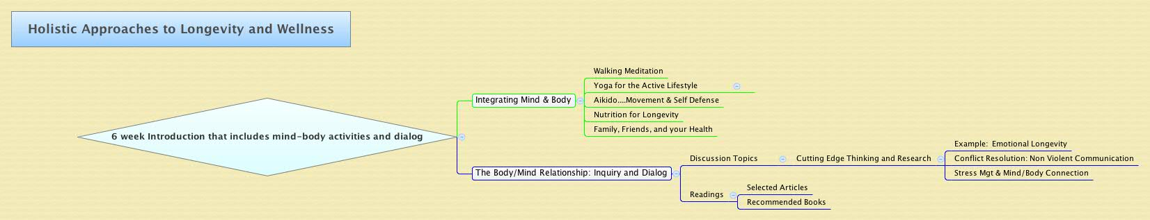 Holistic Approaches to Longevity and Wellness - XMind - Mind