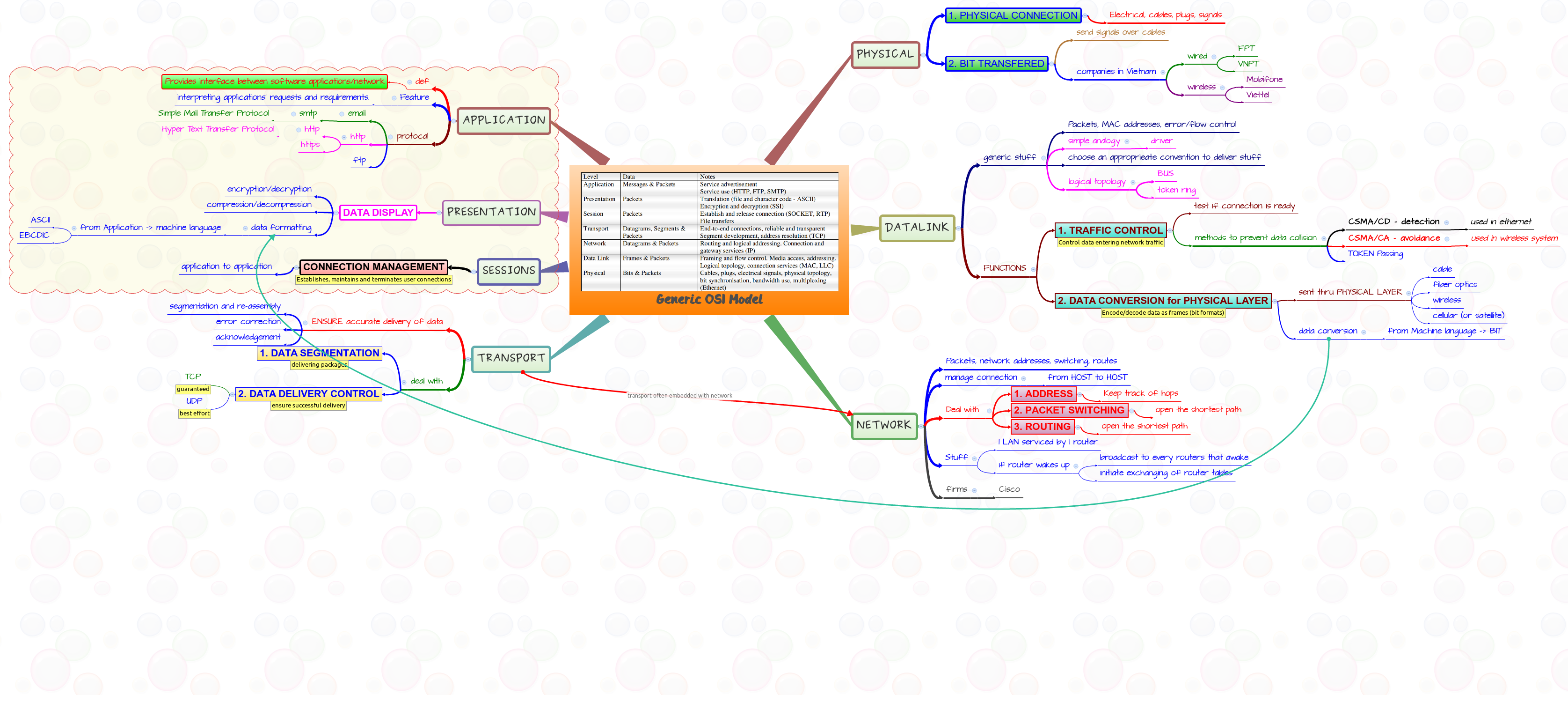 PHYSICAL LAYER - XMind - Mind Mapping Software