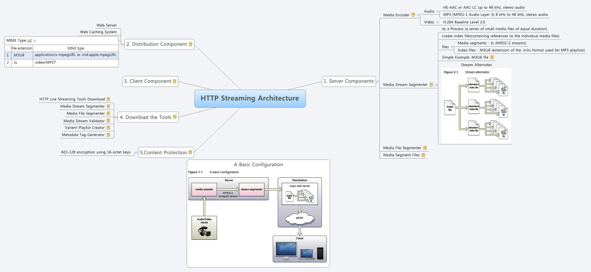 HTTP Streaming Architecture - XMind - Mind Mapping Software