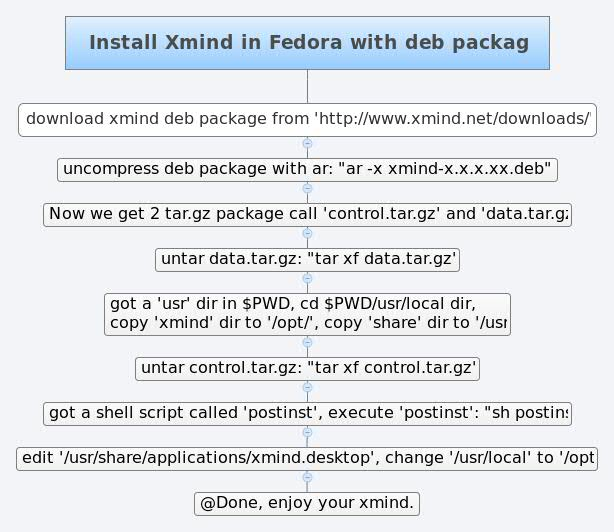Install Xmind in Fedora with deb package