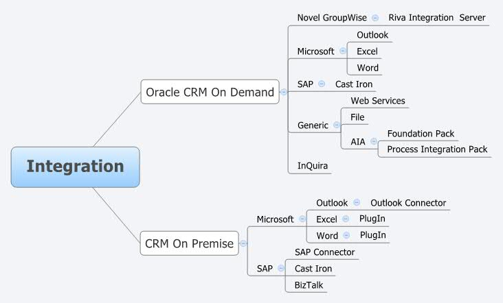 Integration - XMind - Mind Mapping Software