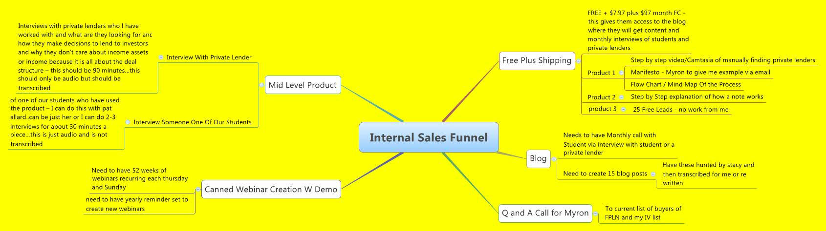 Internal Sales Funnel - XMind - Mind Mapping Software