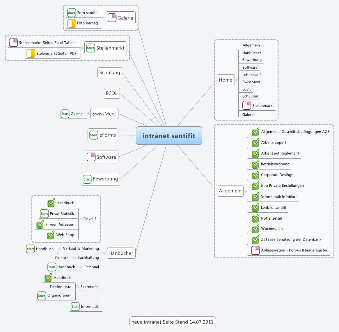 Intranet Santifit Xmind Mind Mapping Software Diagram
