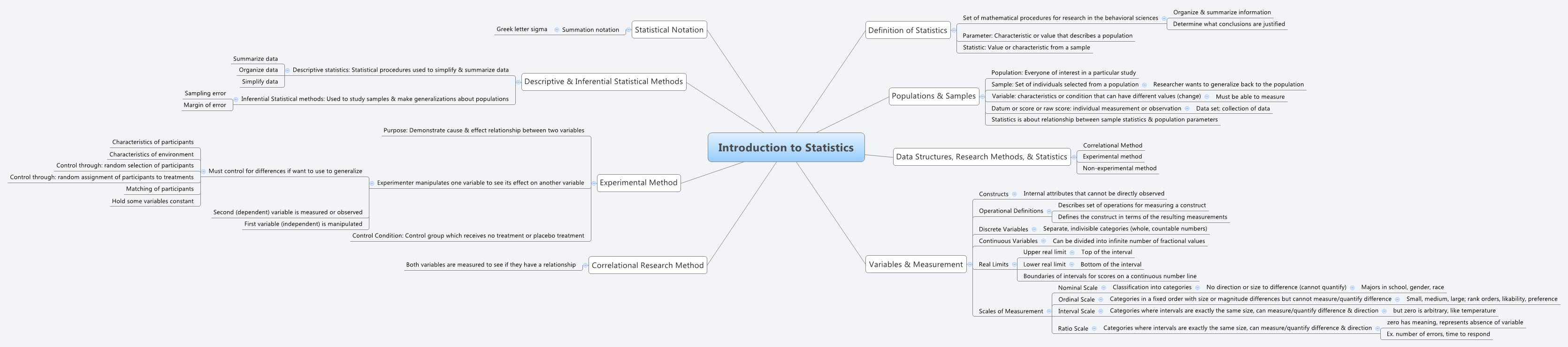 Introduction To Statistics Xmind Mind Mapping Software