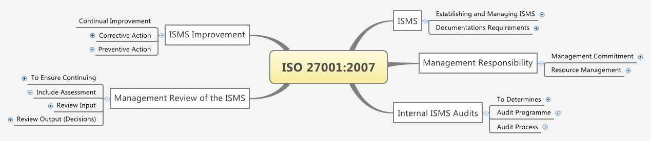 ISO 27001:2007 - XMind - Mind Mapping Software