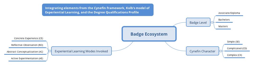 Badge Ecosystem