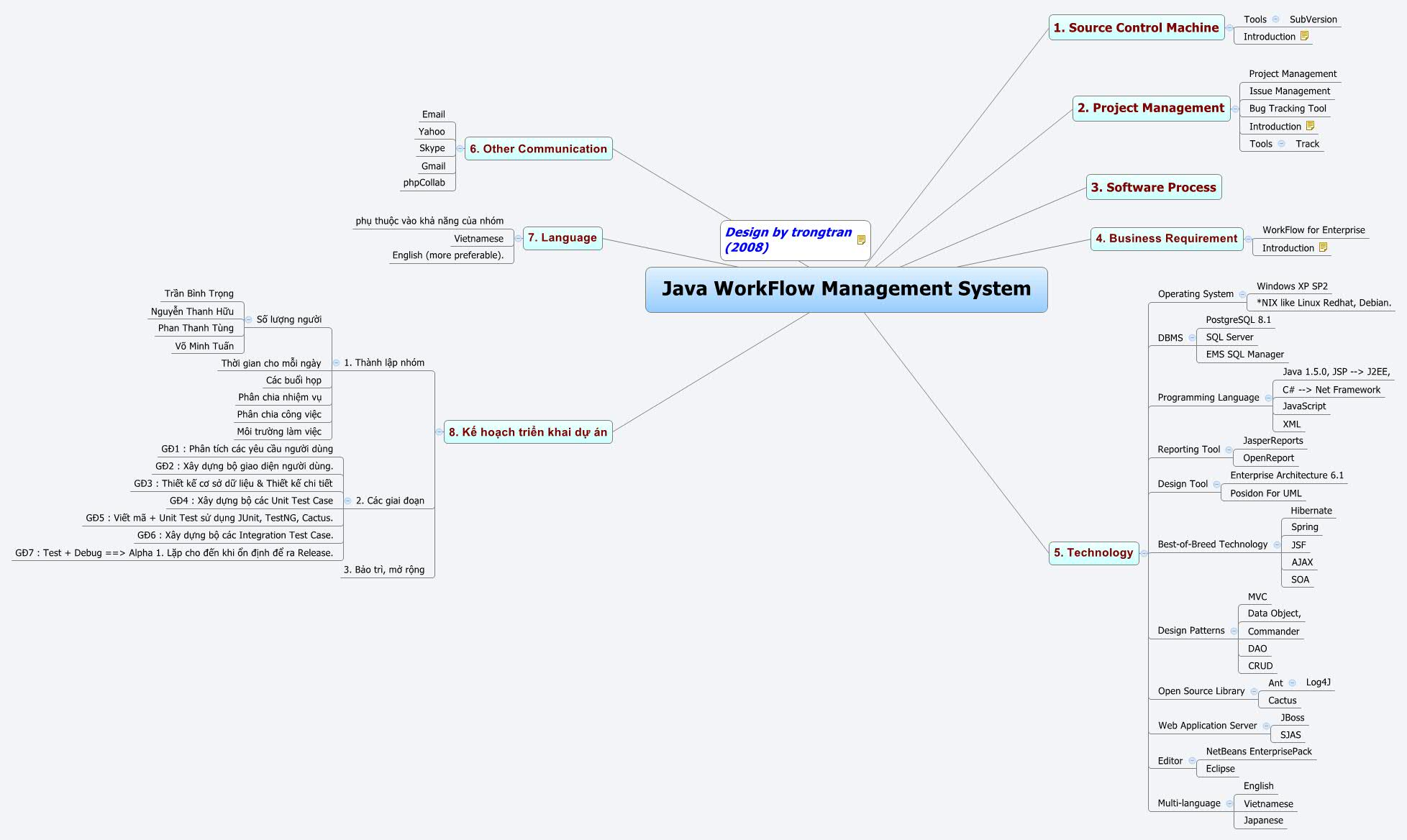 Java WorkFlow Management System - XMind - Mind Mapping Software