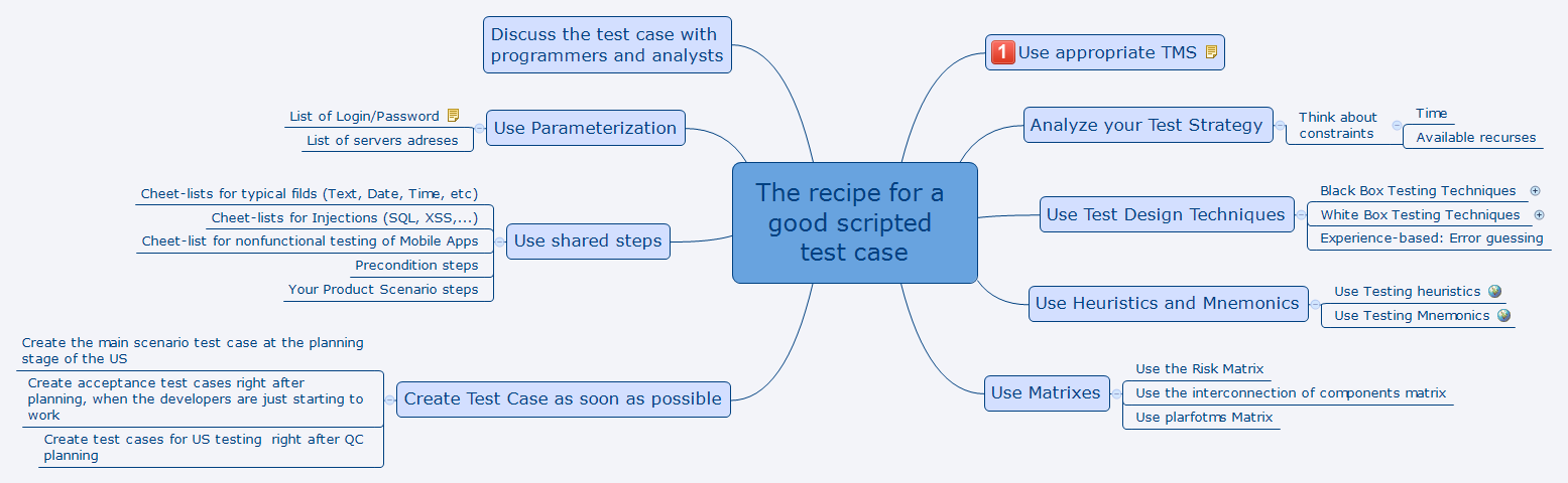 The recipe for a good scripted test case - XMind - Mind Mapping Software