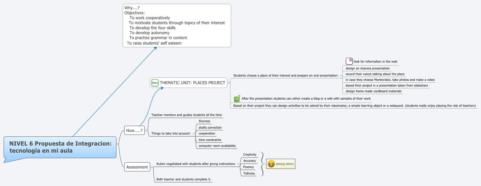 NIVEL 6 Propuesta de Integracion: tecnología en mi aula - XMind