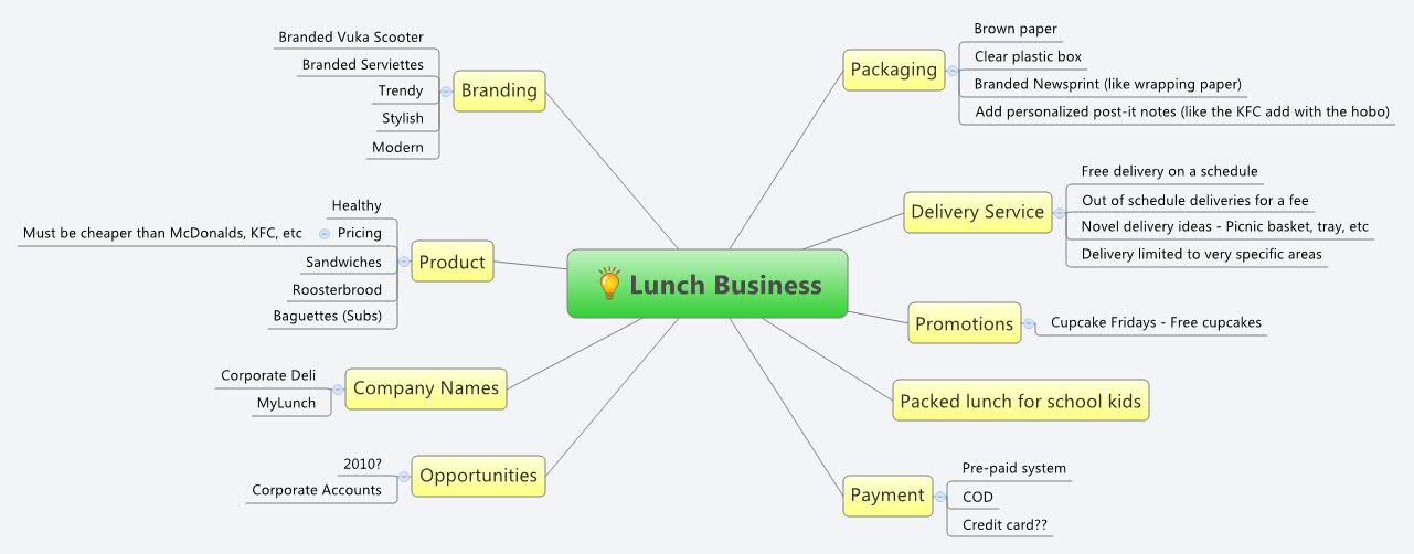 Lunch Business - XMind - Mind Mapping Software