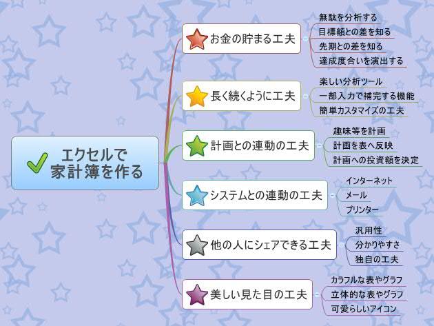 エクセルで 家計簿を作る xmind mind mapping software