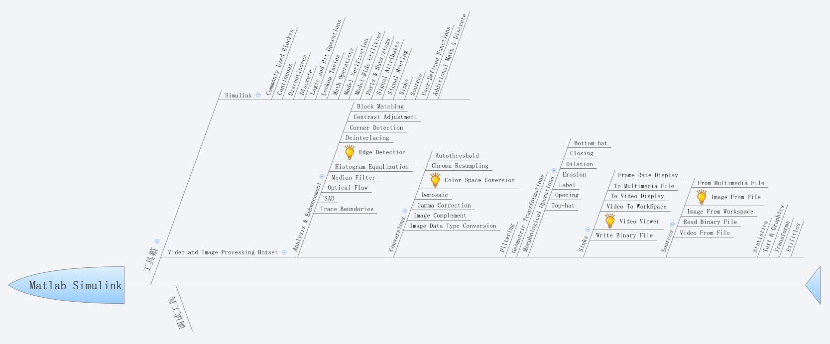 Matlab Simulink - XMind - Mind Mapping Software