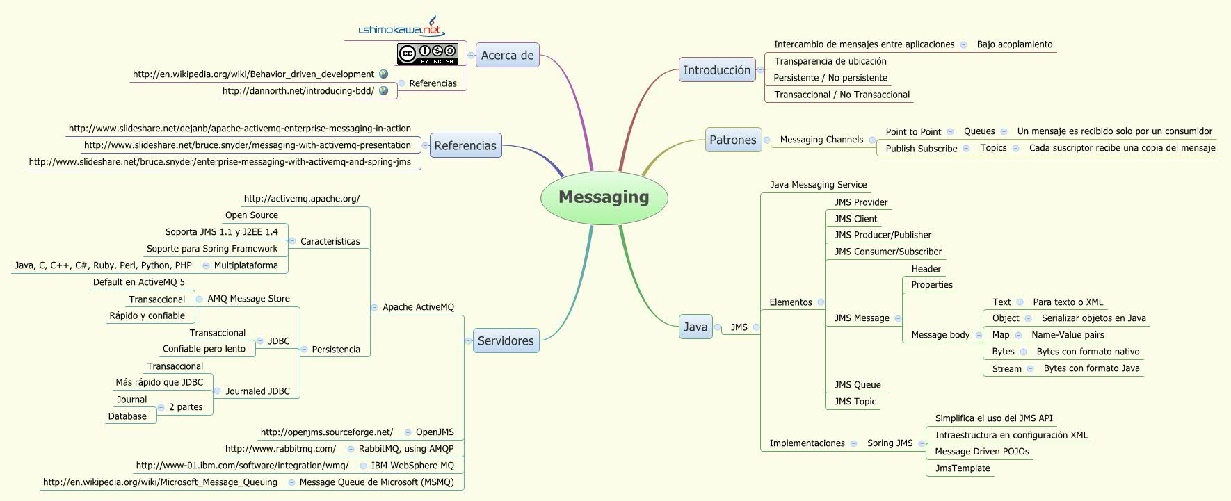 Messaging - XMind - Mind Mapping Software