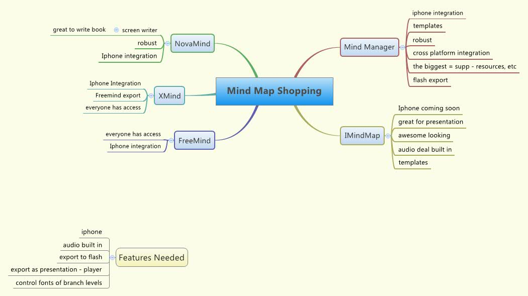 Mind Map Shopping - XMind - Mind Mapping Mind Map Creator Online on create a concept map online, family tree creator online, mind maps draw a real cool, diagram creator online, animation creator online, mind mapping tools online,