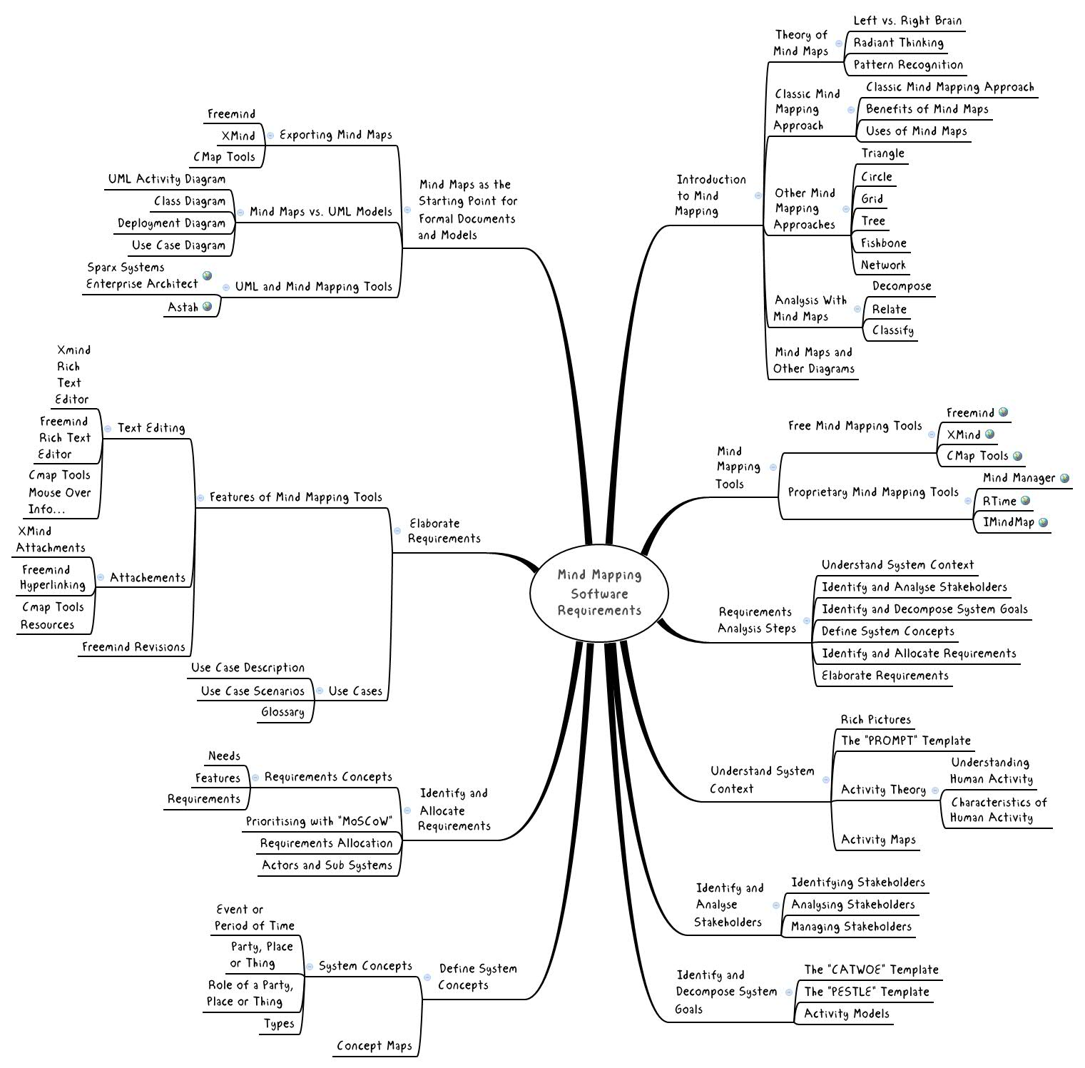 Mind Mapping Software Requirements XMind The Most Popular Mind - Software requirements