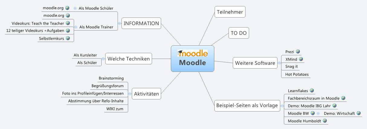 Moodle -- XMind Online Library