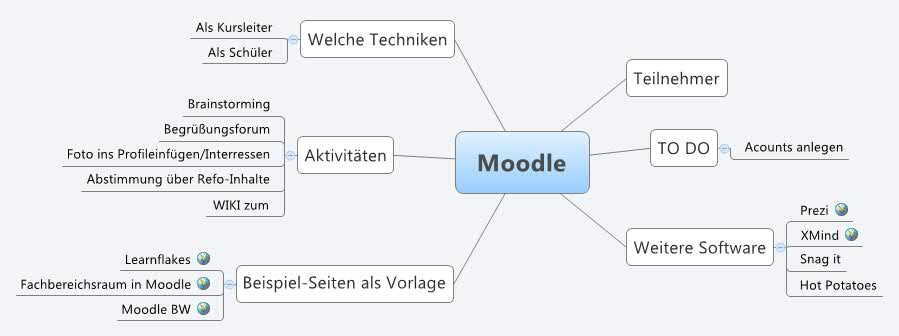 Moodle - XMind: The Most Popular Mind Mapping Software on The Planet.