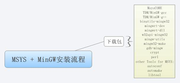 MSYS + MinGW安装流程- XMind - Mind Mapping Software
