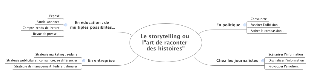 """Le storytelling ou l""""art de raconter des histoires"""""""