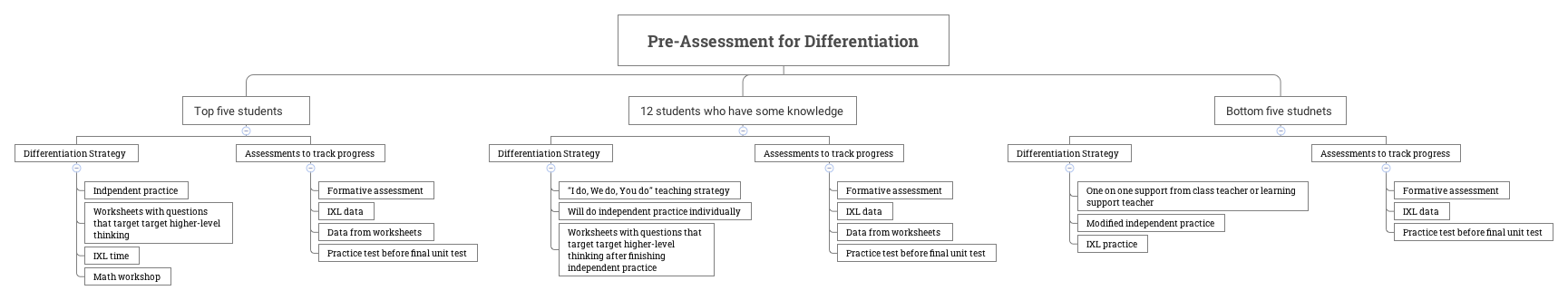 Pre-Assessment for Differentiation