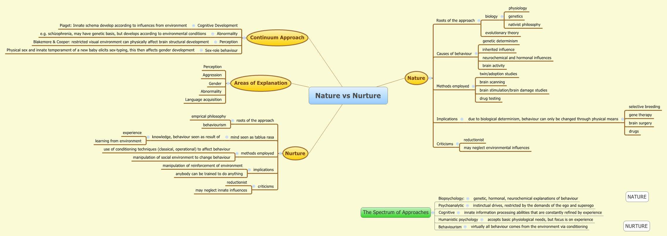 Nature Vs Nurture Xmind Mind Mapping Software