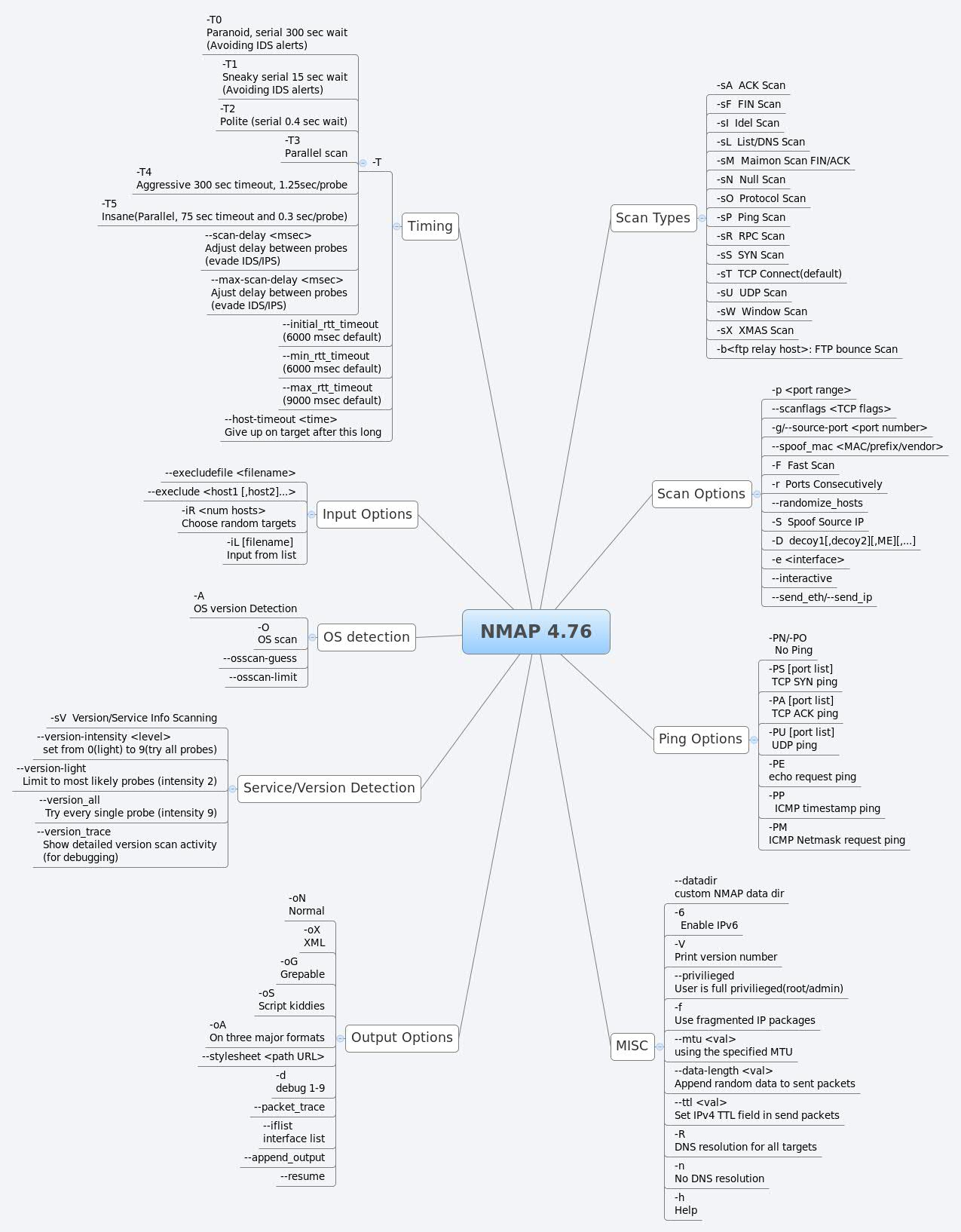 NMAP 4 76 - XMind - Mind Mapping Software