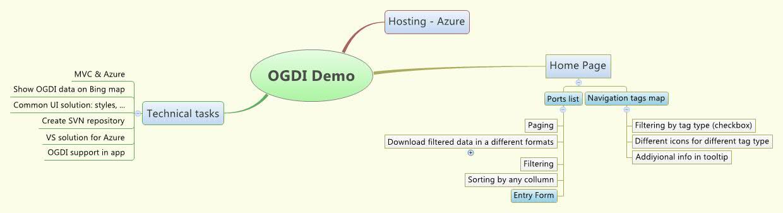OGDI Demo - XMind - Mind Mapping Software