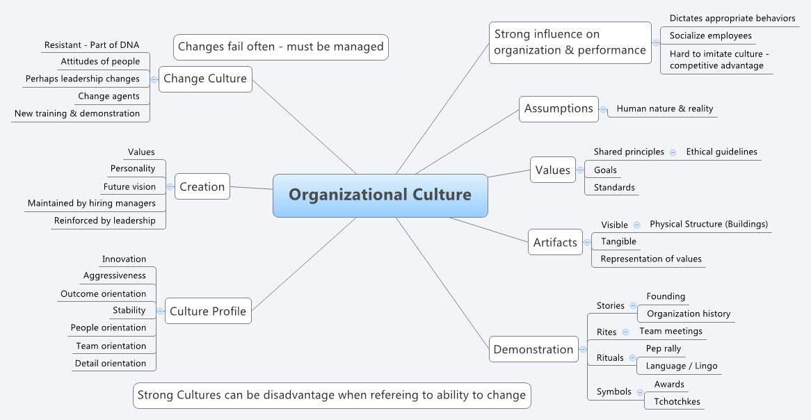 Organizational Culture Xmind The Most Popular Mind Mapping