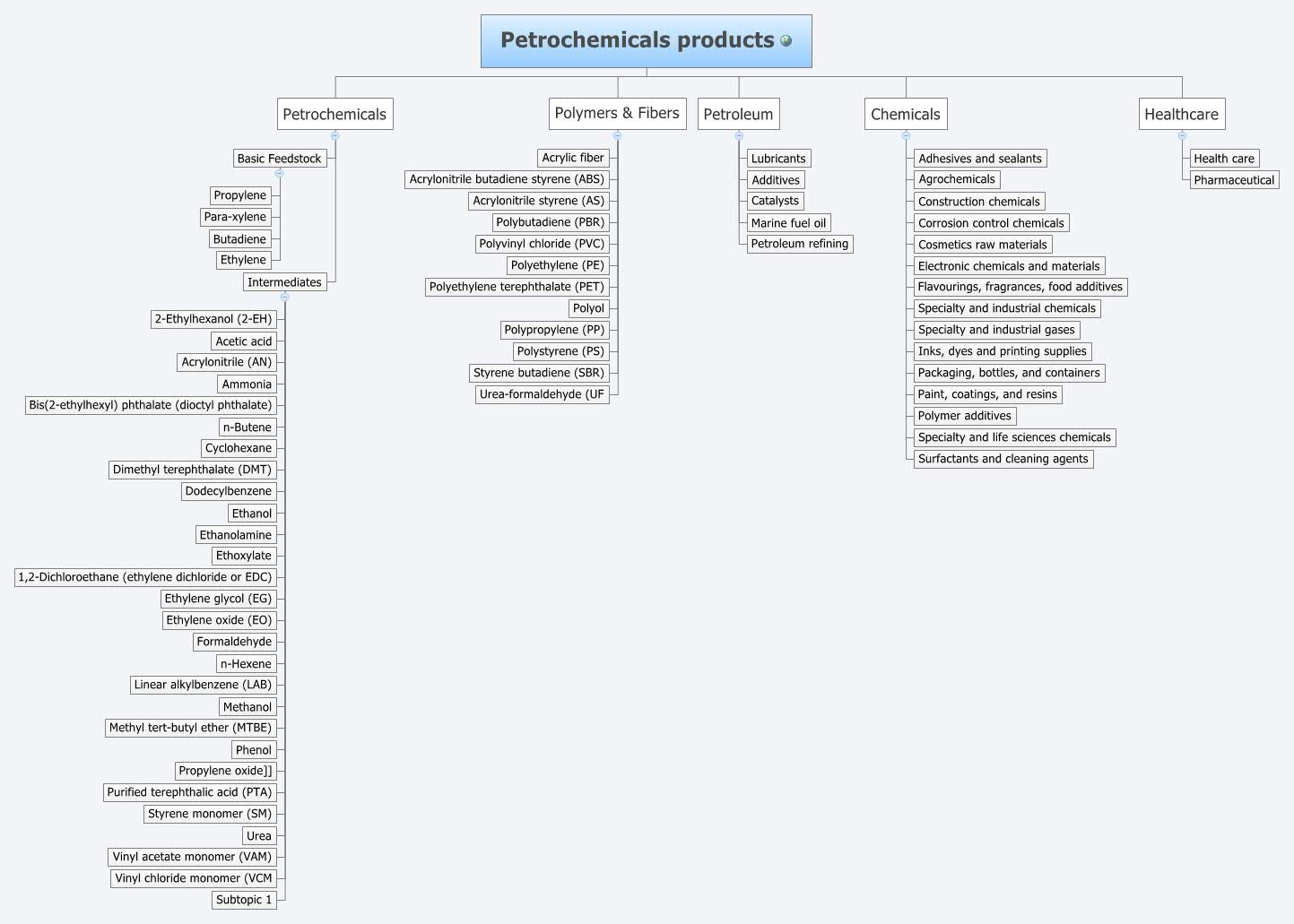 Petrochemicals products - XMind - Mind Mapping Software