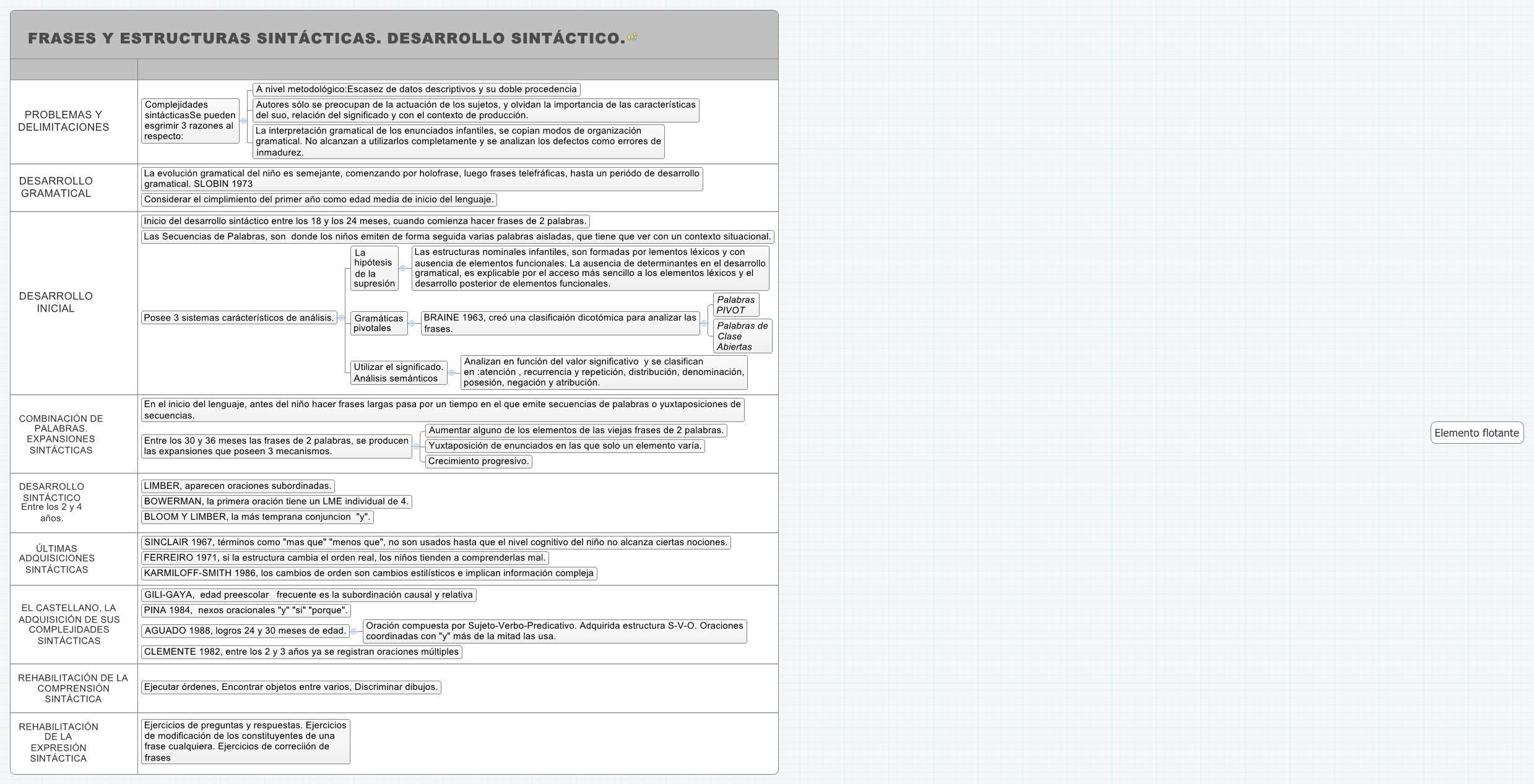 Frases Y Estructuras Sintácticas Desarrollo Sintáctico