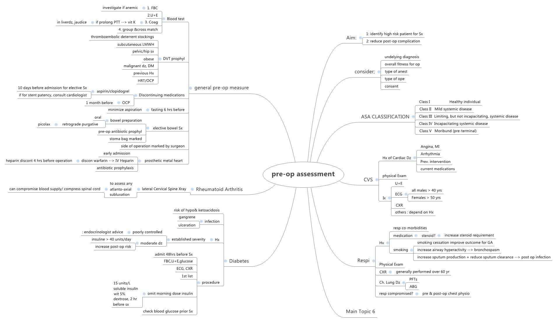 pre-op assessment - XMind - Mind Mapping Software